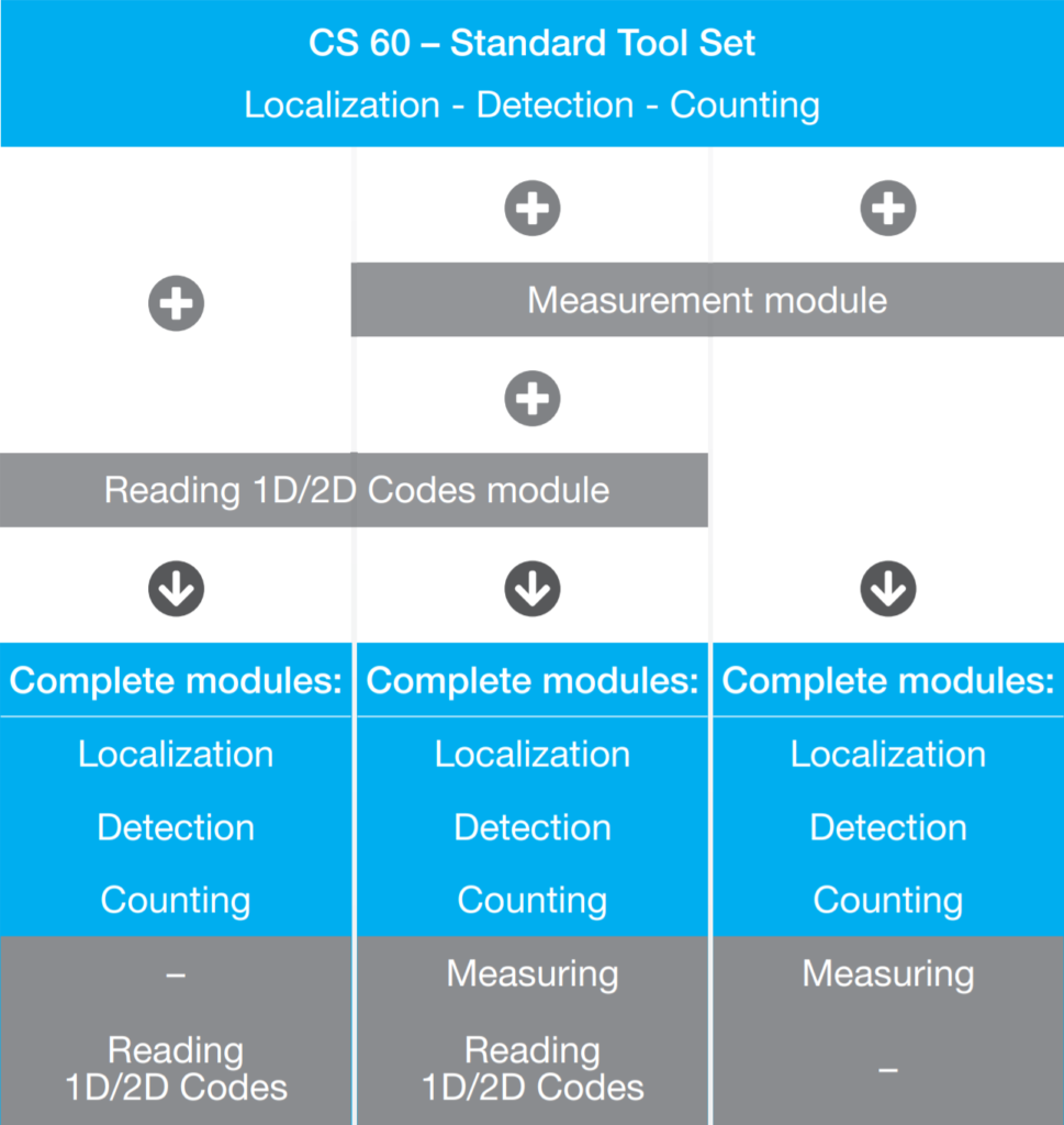 Software Upgrade tabel Vision sensor CS-60